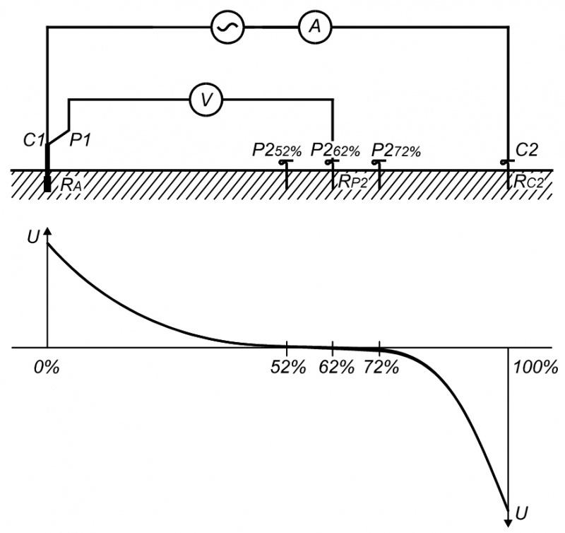 Földelési ellenállás mérési jegyzőkönyv