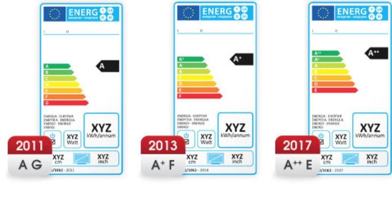 Hazudnak az energiacímkék?