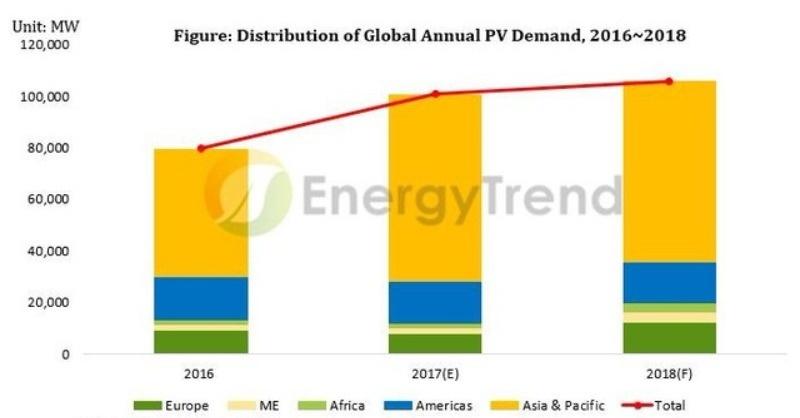 Tavaly 100 GW fotovoltaikus kapacitás épült világszerte