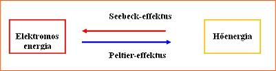 A Seebeck- és a Peltler-effektus grafikai ábrázolása