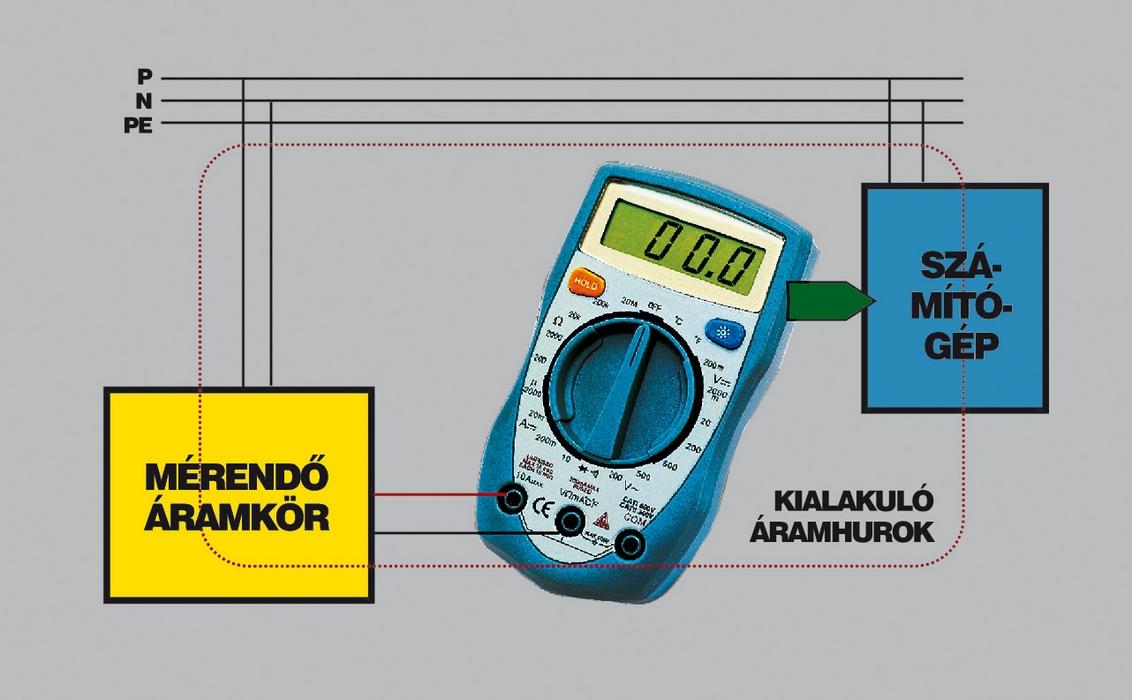 2. ábra: Áramhurok - multiméterek használata