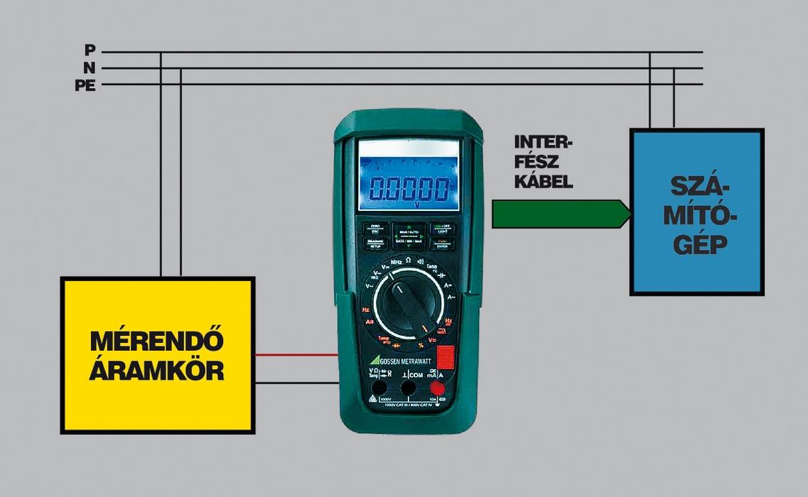 4. ábra: Áramhurok - multiméterek használata