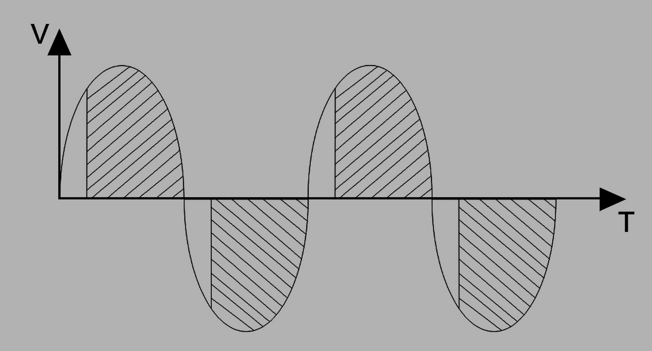 2. ábra: A fázishasítás azt jelenti, hogy a triak levág a váltakozó feszültség szinusz-hullámából, vagyis nem enged a kimenetre jutni, csak annyit, amennyit a szabályozáshoz beállítottunk.