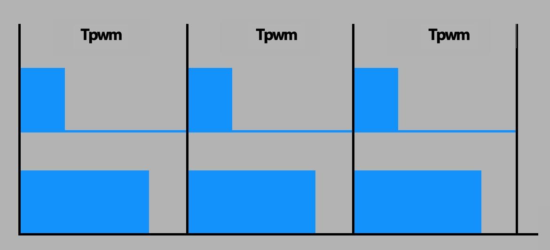 4. ábra: Látható, hogy a TPWM periódusidő egyforma, tehát a frekvencia is, ami pl. 100 kHz, valamint a kék hasábok magassága is ugyanakkora.