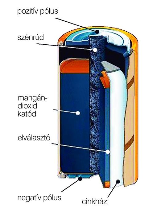 1. ábra: A klasszikus cink-szén elemben az anód a cink, a katód szénporral kevert mangán-dioxid (barnakő) egy kivezetésül is szolgáló szénrúddal egyesítve. A cink anód egyben az elem háza is. A házat az elektrolit, kocsonyásított ammónium-klorid oldat tölti ki.