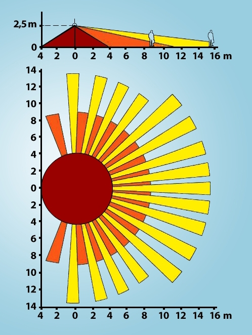 1. ábra: Az érzékelő apró szegmensekből áll. Az optika olyan kialakítású, hogy minden szegmensre más, a látótér egy kis részéről (térszögéből) érkező sugárzás jut.
