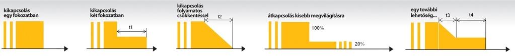 12. ábra: A kikapcsolás végrehajtására egyes termékek különböző megoldási lehetőségeket biztosítanak. Kikapcsolás fokozatokban, egy vagy két lépcsőben, kikapcsolás folyamatos fényerő-csökkentéssel, átkapcsolás egy lényegesen kisebb szintre, ezek kombinációi.