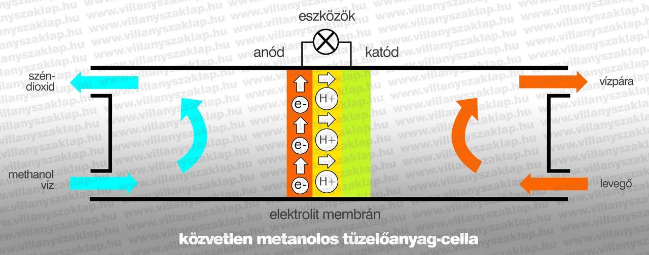 1. ábra: DMFC tüzelőanyag-cella működési elve. A cella metanolt, pontosabban metanol-víz keveréket használ fel a működéshez. A metanol avagy metil-alkohol a legegyszerűbb molekulájú alkohol, magyarul faszesznek is nevezik.