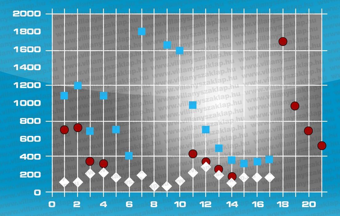 12. ábra: Egy ipari üzemben 21 mérési helyen végeztek megvilágítás-mérést.Jelmagyarázat: kék adatsor – természetes és mesterséges világítással együtt; piros adatsor – természetes világítás nappal; fehér adatsor – mesterséges világítás éjszaka.