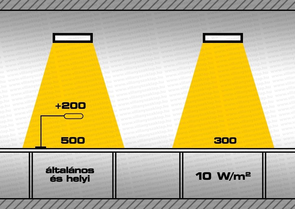 3-5. ábra: Energetikai szempontból a legjobb a közvetlen sugárzó általános és helyi világítás együttes alkalmazása.
