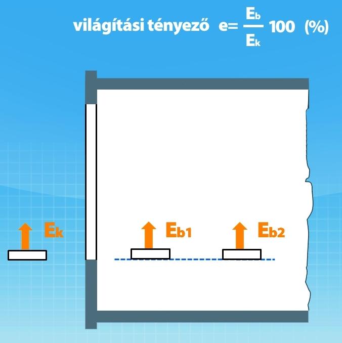 """1. ábra: Az """"e"""" világítási tényező. Meghatározás szerint két megvilágítási érték hányadosa, százalékban kifejezve. Az egyik az épületben mért megvilágítás, a másik ugyanabban az időpontban az épületen kívül mért megvilágítás."""