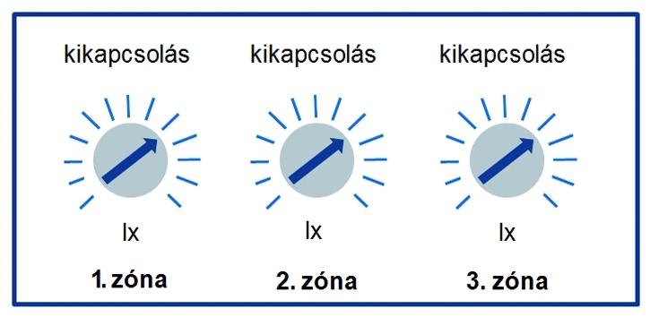 11. ábra:Az egyes zónák vezérléséhez gazda-ságosabb három egycsatornás vezérlő helyett olyat alkalmazni, melynek több – például három – kimenete van.