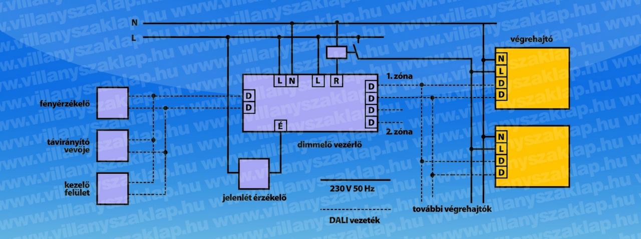 6. ábra: Dimmerre van szükség a 230 V-os halogén-izzókhoz is. Ha sok lámpatestet kell dimmelni, nem elég egy dimmer. A vezérlő jel ebben az esetben is lehet analóg vagy digitális. A legtöbb helyiségben célszerű világítási zónákat kialakítani. Nem szükséges zónánként külön vezérlő, ha olyan terméket választunk, amelyik két vagy három zónát is tud vezérelni.