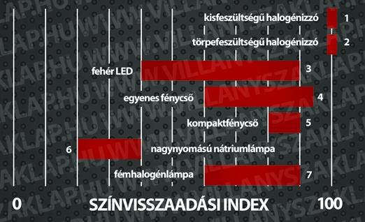 4. ábra: A 80-nál nagyobb indexű fényforrásokat kiválónak, a 60-nál nagyobb indexűeket jónak nevezzük. E tekintetben a legjobbak az izzók.