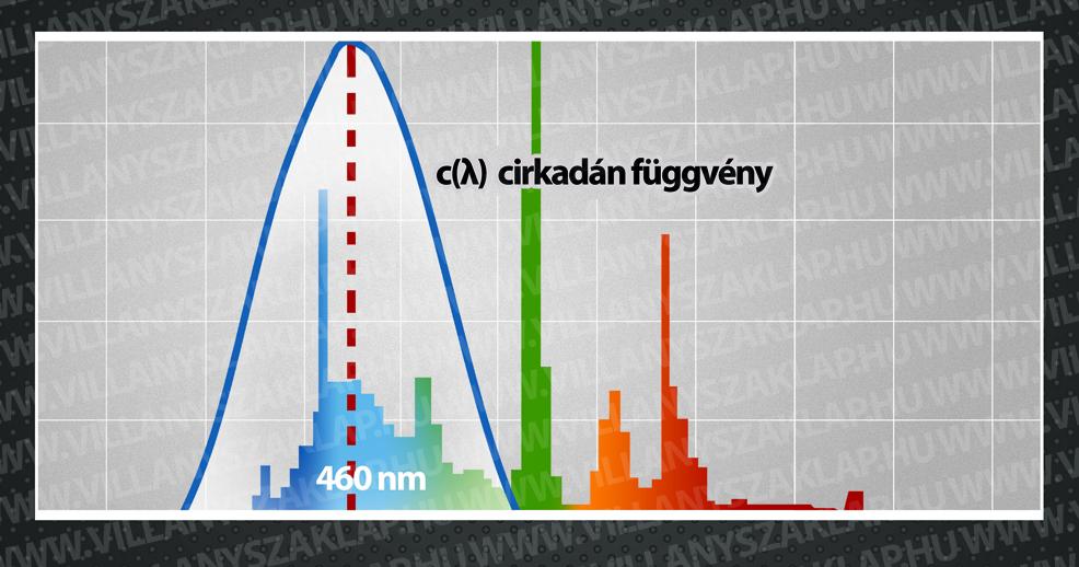 5. ábra: Már gyártanak olyan fényforrásokat, melyek színképe jelentős kék összetevőt tartalmaz.