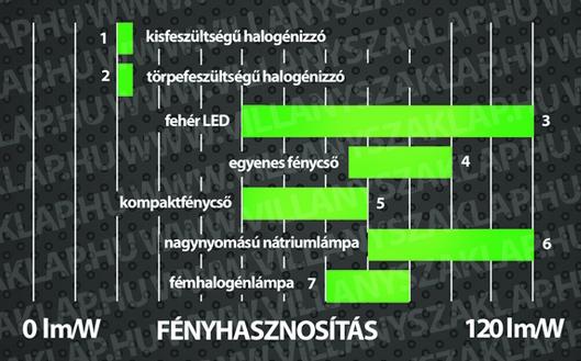 6. ábra: A fehér fényű fényforrások fényhasznosítása ennél is kisebb.
