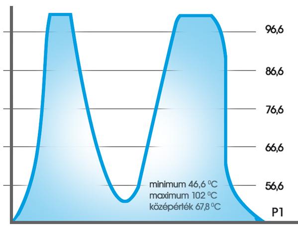 """4c. ábra: A termográfiai elemző szoftver lehetőséget ad egy szabadon választott profil mentén a hőmérséklet egyértelmű értékelésére. Tévedés kizárt, sajnos a cellák """"begerjedtek""""."""