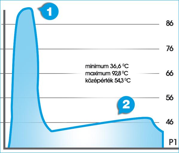 """6c 1. 92,8 °C a maximum hőmérséklet. 2. Az árnyék napelem felületén való """"vándorlásának"""" nyomai."""