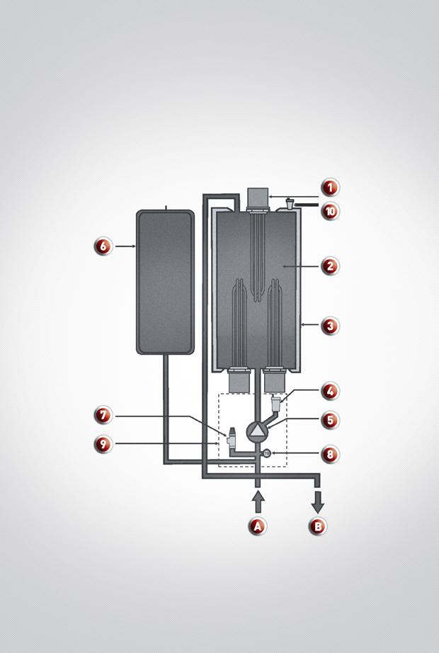 1.fűtőtestek 2. hőcserélő 3. hőszigetelés 4. légtelenítő szelep 5. szivattyú 6. tágulási tartály 7. a fűtési rendszer biztonsági szelepe 8. fűtővíz-nyomásérzékelő 9. integrált hidraulikus blokk 10. a hőcserélő légtelenítő szelepe A fűtővíz-bemenet B fűtővíz-kimenet