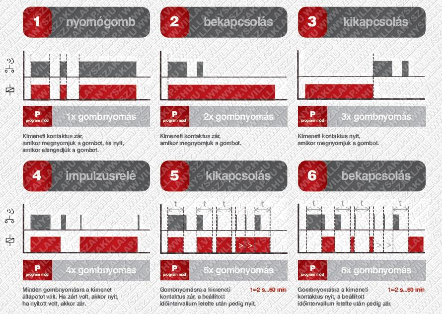 6-funkciós, 1-csatornás relé aktor, 1x16 A (AC1) potenciálmentes záró érintkezővel, szerelvénydobozba építhető kivitelben. A 6-funkciós aktorok a következők szerint tudnak működni.