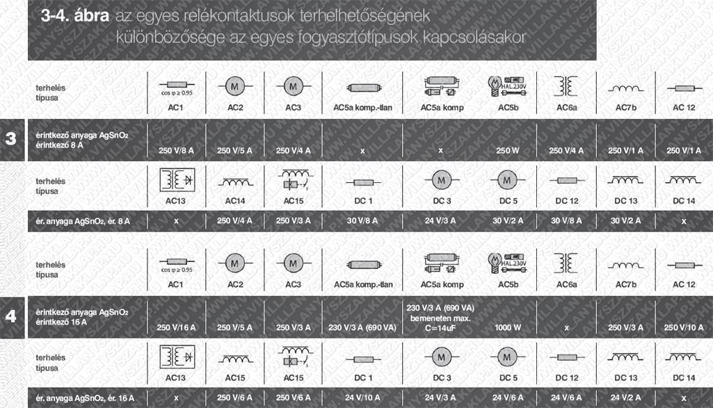 3-4. ábra: az egyes relékontaktusok terhelhetőségének különbözősége az egyes fogyasztótípusok kapcsolásakor