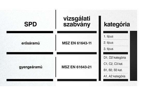 1. táblázat erősáramú és gyengeáramú SPD-k vizsgálati szabványai, és a szabványossági követelményeknek megfelelő SPD-k osztályozása