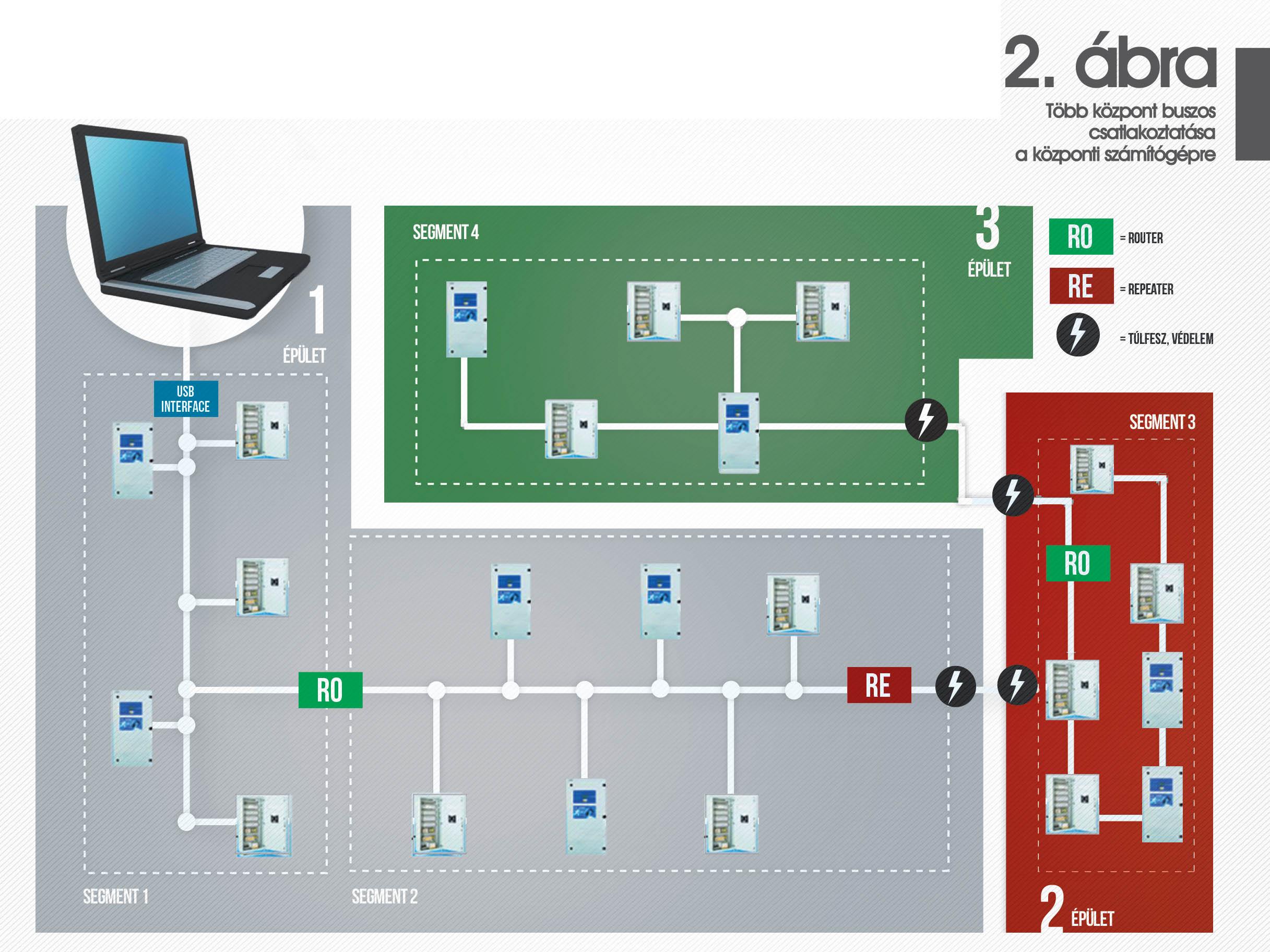 Több központ buszos csatlakoztatása a központi számítógépre