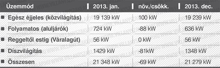 A közvilágítás fényforrásainak beépített villamos teljesítménye 21 279 kW, mely a táblázatban szereplő üzemmódok teljesítményéből áll össze.