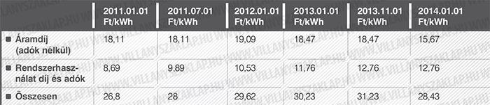 Az áramfogyasztás egységárának alakulása 2011-2014