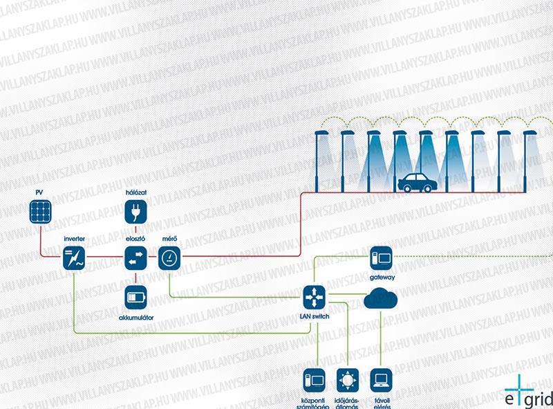 A rendszer architektúrája. A kísérleti rendszer négy fő modulból épül fel