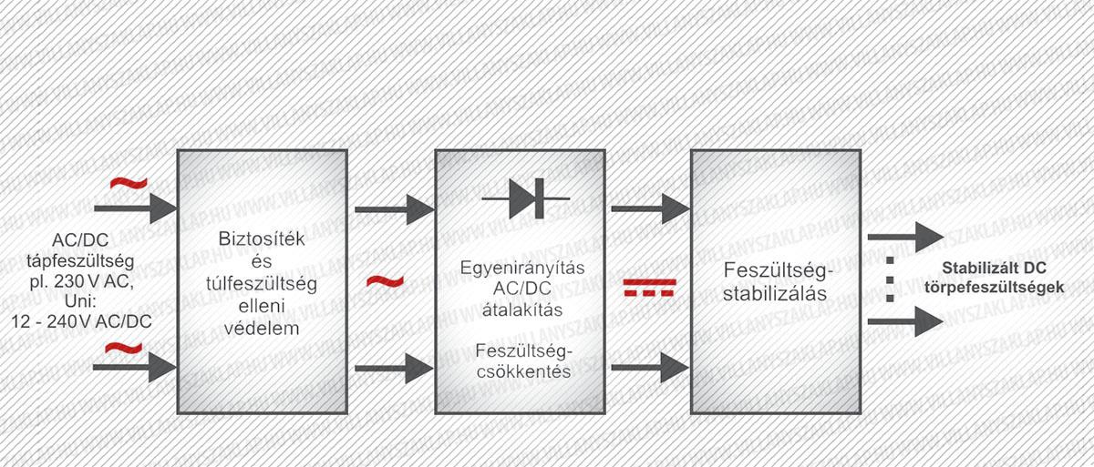 A modulok belső tápegységeinek  egyik általános blokkvázlata. A modulok belső elektronikáinak táp-ellátásához szükséges egyenáramú törpefeszültségeket (12, 5, 3,3 V) általában a  váltakozó áramú 230 V-os hálózatból kell  előállítania a belső tápegységnek.