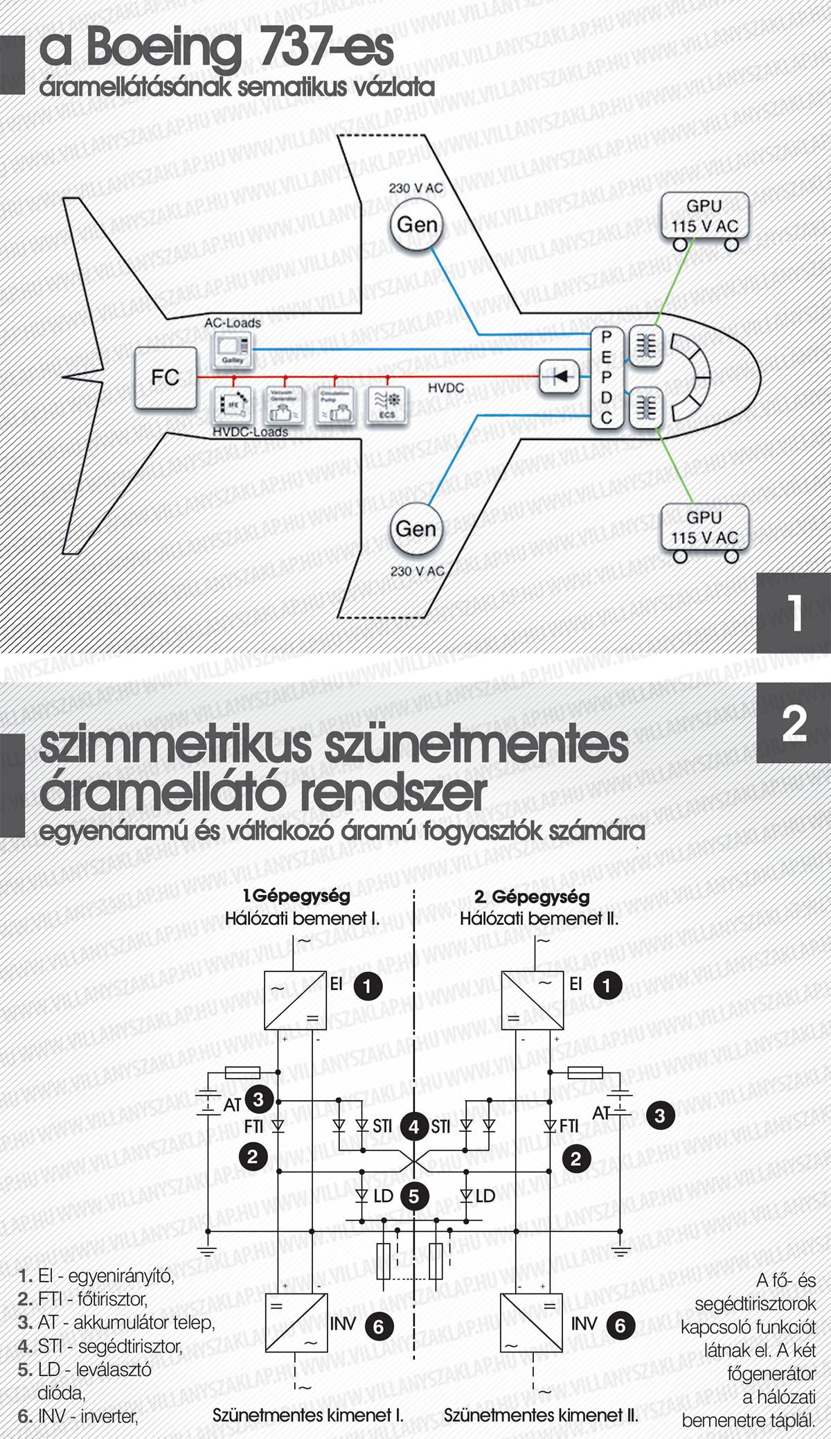 Repülőgép hajtómű fordulatszám