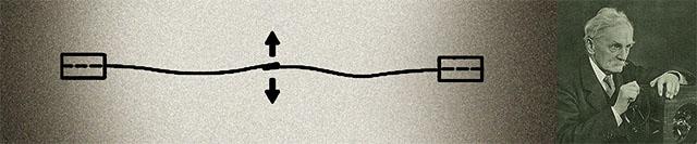 """6. ábra: Thomas Alva Edison Amerikában 1890-ben szabadalmaztatott megoldása a """"villámlevezetők új és hasznos fejlesztésére"""", azaz """"olvadóképes biztosító, avagy villám-védelmi eszköz telefonokhoz, távírókhoz és más hasonló áramkörökhöz"""". A szigetelő csőben – vagy lezárt hornyú hengeres szigetelőben – (a) elhelyezkedő fólia, vagy egyéb olvadásra hajlamos fémszalag (b) található a két lezáró sapkához (d) forrasztva. A betét az áramköri vezetőkhöz (f) csatlakoztatott és alkalmas tartóra szilárdan rögzített rugózó terminálok (e) közé illeszthető: íme egy csöves olvadóbiztosító-betét és -tartó!"""