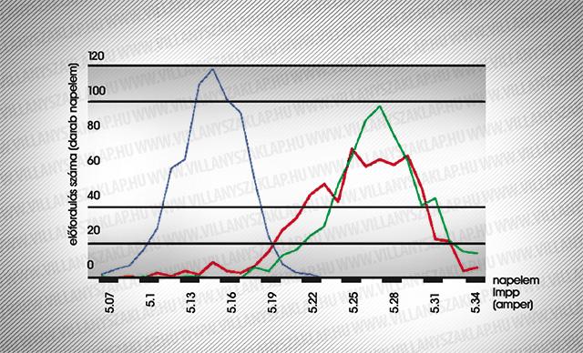 A diagram egy 2800 napelemből álló felmérés eredményeit mutatja, az egyes napelemek maximális teljesítményéhez tartozó áramerősség (Impp) szóródását szemlélteti. A napelemek a gyárban Impp szerint három kategóriába lettek sorolva (kék, piros és zöld görbék).
